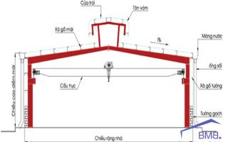 Pre-engineered building drawings with crane