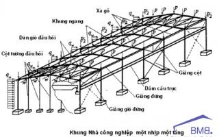 Design of single-storey industrial steel structure